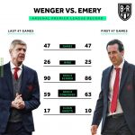 Emery's first 47 games in charges of Arsenal vs Wenger's final 47