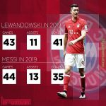 Is Lewandowski underrated?