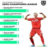 Top Scorers of the Champions League
