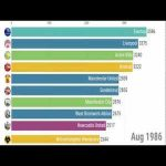 English Football League Ranking History of Top 10 Teams by Points (1888-2019)
