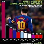 Messi has 100 perfect 10 ratings from whoscored.com since it started rating in 2009.