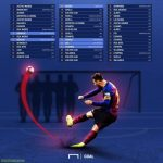 Messi's 50 free kick goals (opponent & competition)