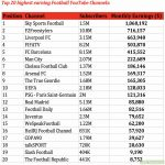 The Top 20 Highest Earning Football Youtube channels.