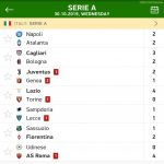 There were a total of 6 red cards in Wednesday's 7 Serie A games, of which 4 were second yellows.