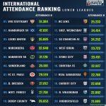 International Attendance Lower Leagues