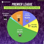 How fans watch premier league matches according to Onefootball