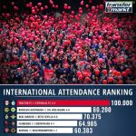 Last weekend's international attendance ranking, Tractor vs Esteghlal on top
