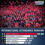 The 5 matches with the biggest attendance last weekend