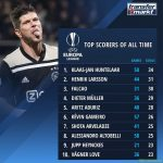 UEFA Europa League - Top scorers of all time