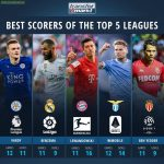 Highest Scorers of the Top 5 Leagues