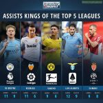 Assist Kings of the Top 5 Leagues