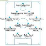 The Guardian Premier League 2019-20 Team of the season so far. Substitutes Ben Foster (Watford), John Egan (Sheffield United), Ricardo Pereira (Leicester), Fabinho (Liverpool), Kevin De Bruyne (Manchester City), Tammy Abraham (Chelsea) Bernardo Silva (Manchester City).