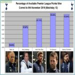 Percentage of available PL points won by Tottenham managers