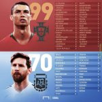 Ronaldo's and Messi's international goals