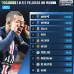 The 10 most valuable players by Transfermarkt