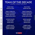 MNF'S Premier League Team of the Decade