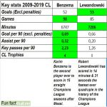 Benzema and Lewandowski comparison CL 2009-2019 + fun fact. Legends of the game.