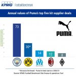 Puma's top five kit supplier deals