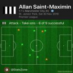Dribbles completed in the first half: Saint-Maxim 6, Man City 5, rest of the Newcastle team 3