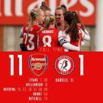 Vivienne Miedema scored 6 and assisted 4 as Arsenal Women thrash Bristol City Women 11-1 in a record result
