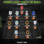 WhoScored Premier League Team of the Month