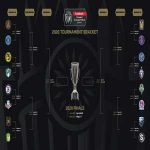 2020 CONCACAF Champions League Draw Held - Bracket Announced