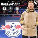 Julian Nagelsmann is the youngest ever manager to top the group stage of the UCL. Just 32 years of age.