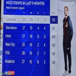 Liverpool with the most points in the last 9 months out all of the top 5 all leagues.