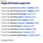 Youngest UEFA Champions League Scorers: