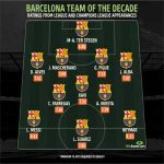 WhoScored's Barcelona Team of the Decade