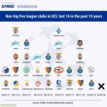 Non-big five league clubs in UCL last 16 in the past 10 years - for the first time, there is no club from outside Europe's so-called big five leagues in the knockout stages.