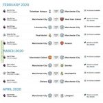 Manchester City's brutal 10 game schedule