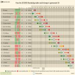 How the 2019/20 Bundesliga table could change in gameweek 16.