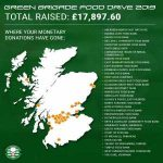 Total amount of money raised by Celtic fans as part of the Green Brigade's annual food drive.