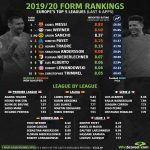 Whoscored.com's form rankings in Europe's top 5 leagues