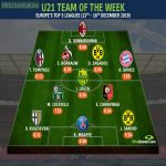 WhoScored under 21 team of the week