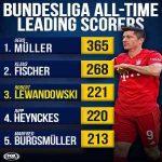 Lewandowski became the 3rd highest scorer in Bundesliga history last night