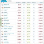 List of 25 teams with worst balance in transfers this decade
