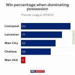 Win percentage when dominating possession in Premier League - SkySports