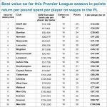 Points per pound spent on wages in the premier league at the halfway mark