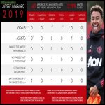 Jesse Lingard's Terrible, Horrible, No Good, Very Bad Year