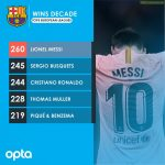Most wins this decade in top 5 european leagues by a player