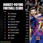[Sport Intelligence] Which clubs pay the highest wage?