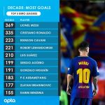 Top Scorers this decade within the top five European leagues