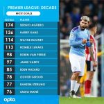 PL Top Scorer of Decade
