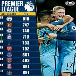 Premier League Top 10 total points from this decade