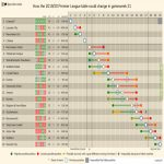 How the 2019-20 Premier League table could change in gameweek 21