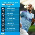 Premier League Goal+Assists for the 2019 calendar year