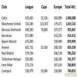 Top European Football Attendances so far for 2019/20 Season.