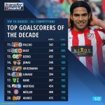 Top Goalscorers of the Decade in all Competitions | 11 - 20 | Top 10 Leagues